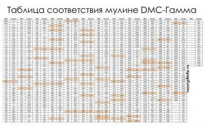 таблица перевода dmc в гамма