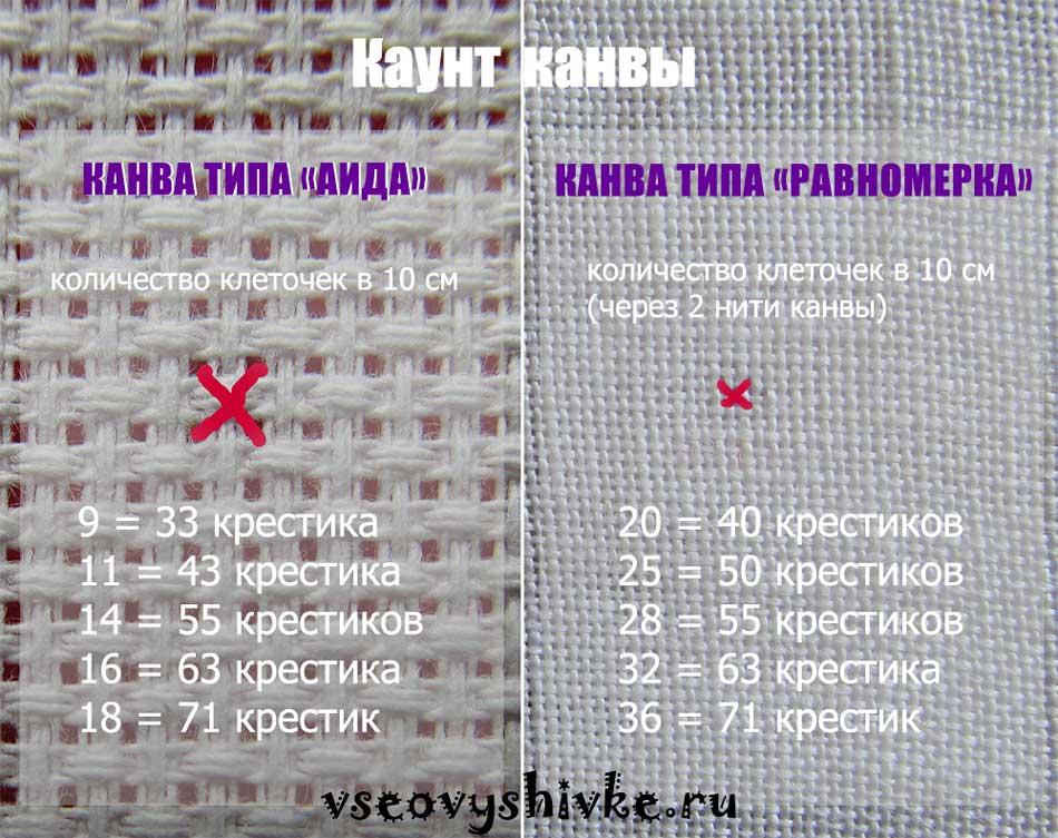 Посчитать канву для вышивки